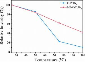 Thermal Stability Test Of Mp
