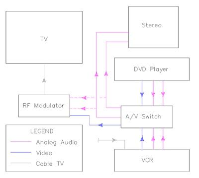 Connect Older Dvd Vcr Digital Cable Box Using