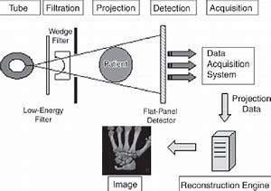 Fluoroscopic Imaging Chain Diagram