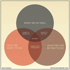Your Career In A Venn Diagram