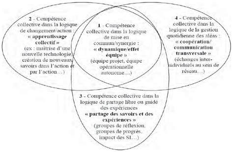competence cuisine collective l 39 émergence des compétences collectives vers une gestion