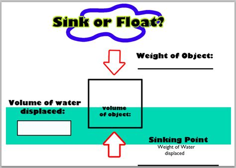 Sinking Boat Test by Sinking Point Float Your Boat