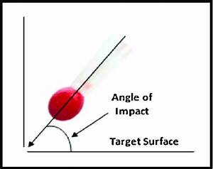 Pictorial Representation Of The Angle Of Impact  The Angle