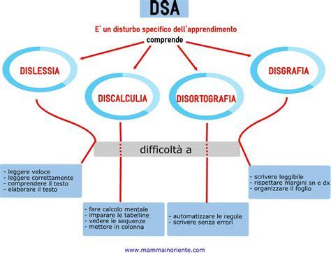 Test Per Dislessia by Dsa Dislessia Co Conoscerli Per Non Averne Paura