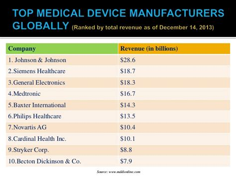 Medical device industry 2014 - A Healthcare Sector Analysis