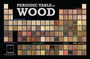 Periodic Table of Wood : woodworking