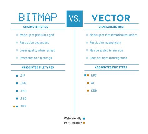 What Is The Best File Format For A Resume by Bitmap Vs Vector A Guide To Looking Your Best