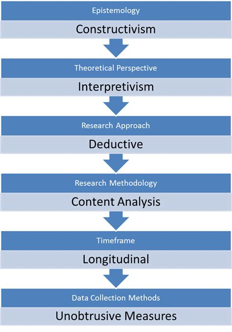 Dissertation study thesis ma in creative writing and education ma in creative writing and education language analysis essay