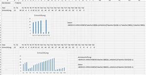 Six Sigma Excel Vorlagen Sch U00f6n Excel Dynamisches Diagramm
