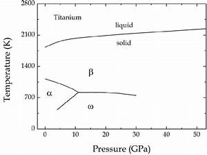 1  Sketch Of The Phase Diagram Of Titanium As A Function