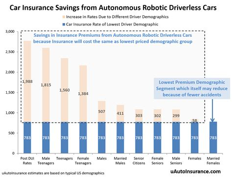 Autonomous Robotic Driverless Cars Will Dramatically Lower