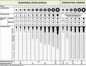 pilot hole size chart TRADITIONAL WOOD SCREWS PRODUCTION