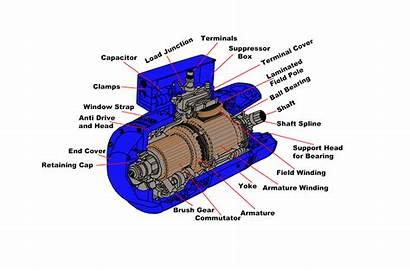 Dc Parts Generator Motor Structure