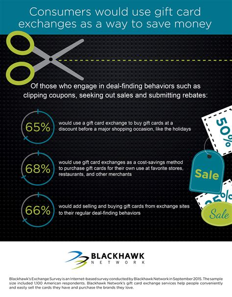 gift exchange interest surveys blackhawk network survey reveals how consumers can get the most from gift cards