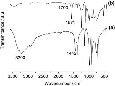 nickel dimethylglyoxime complex modified graphite  carbon paste electrodes preparation
