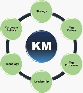 The Design Functions Of A Knowledge Based Pdf Knowledge Management Tools