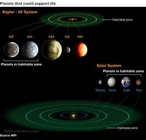 Does Planet Kepler-62e & Kepler-62f sustain life? | Planet ...