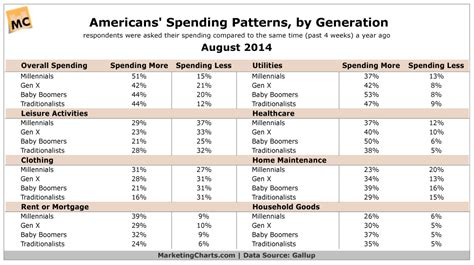 Americans' Spending Patterns By Generation