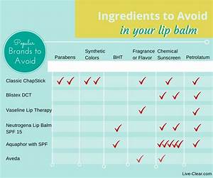 good reminder of 6 ingredients to avoid in lip balms With good lip balms