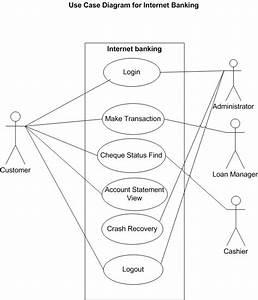 God U0026 39 S Gift  Internet Banking System
