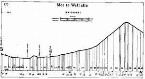 Moe To Walhalla Narrow Gauge Railway