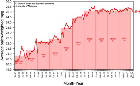 Sales-weighted New-car Fuel Economy Stuck At 25 Mpg, For