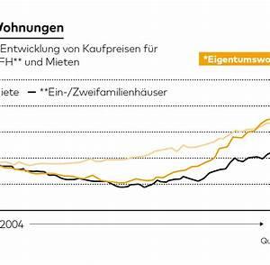 Vergleichsmiete Berechnen : gewinne mit immobilien so berechnet man die rendite f r wohneigentum welt ~ Themetempest.com Abrechnung