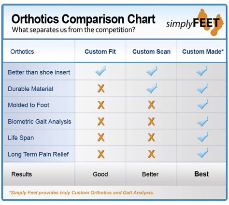 massage table comparison chart difference between custom fit custom scan custom made
