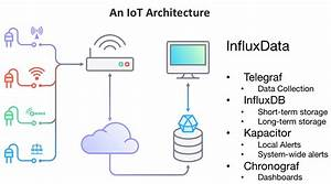 Building An Influxdb Iot Edge Data Collection Device