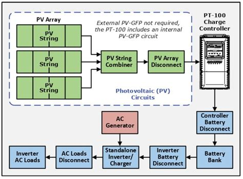 pt 100 mppt charge controller solar gain