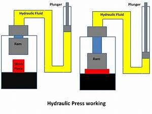 Hydraulic Press   Principle  Construction  Working With
