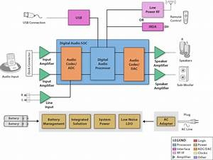 Block Diagram  Sbd  - Audio Dock  Performance