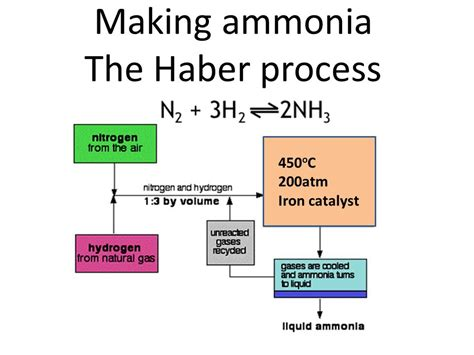 ammonia process flow diagram ammonia get free image