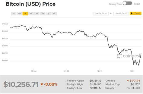 bitcoin plummets    broad weakness