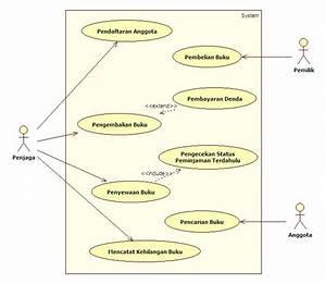 Use Case Diagram Dan Sequence Diagram Studi Kasus
