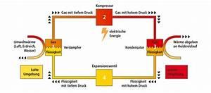 Luft Wasser Wärmepumpe Funktion : fachvereinigung w rmepumpen schweiz fws funktionsweise ~ Articles-book.com Haus und Dekorationen