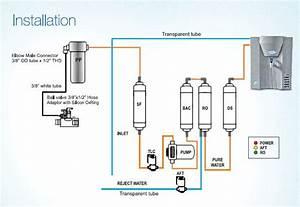 Diy  Ro Filter Maintenance