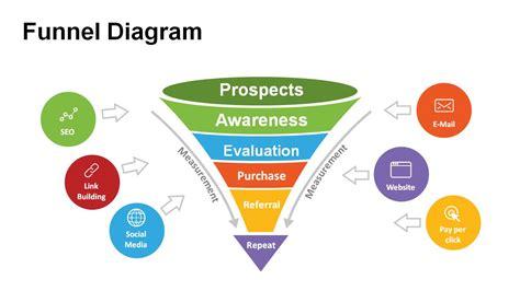 funnel diagram templates  powerpoint powerslides