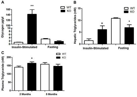enhanced glucose tolerance  pancreatic derived factor