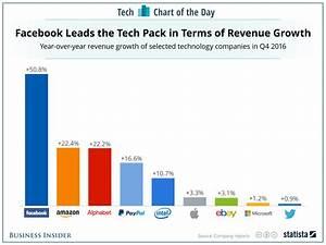 Apple, Facebook, Amazon revenue growth as of January 2017 ...