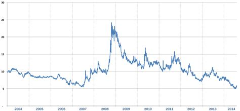Currency Volatility Forex Volatility Chart