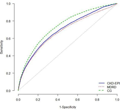 Modification Of Diet In Renal Disease by Comparison Of The Chronic Kidney Disease Epidemiology