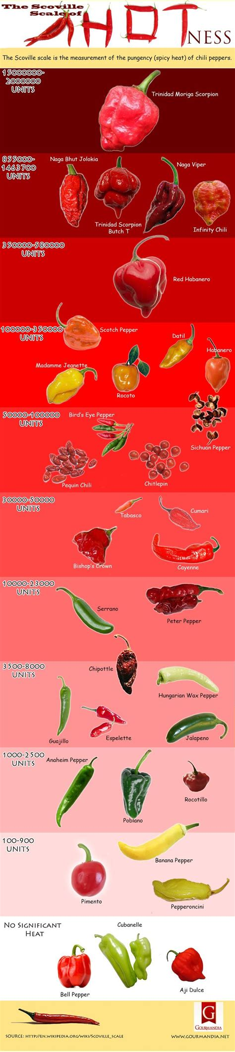 The Scoville Scale Is The Measurement Of The Pungency