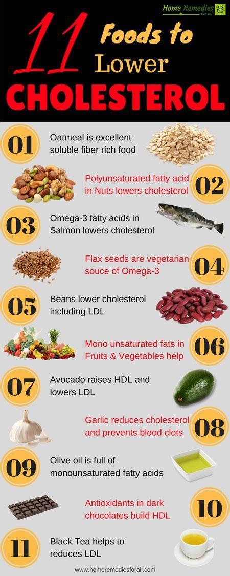 lowering cholesterol naturally  diet deckposts