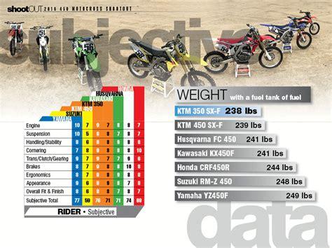 2016 Motocross Shootout Conclusion