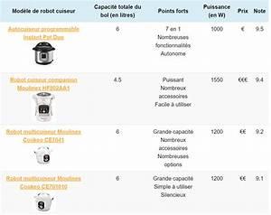 Robot Cuiseur Comparatif : comparatif robot cuiseur quel est le meilleur en 2018 ~ Premium-room.com Idées de Décoration