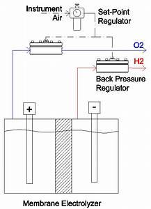 Electrolysis And Electrolyzer Pressure Control