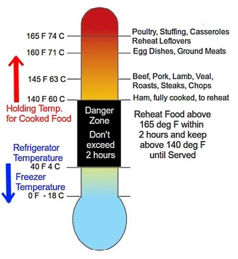 temperature danger zone danger zone temperatures for cooking reheating refrigeration and