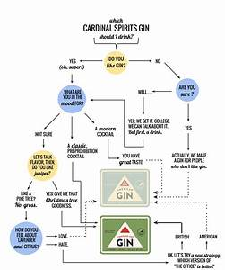 How To Choose Between Our Gins  U2014 Cardinal Spirits