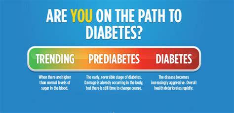 symptoms  pre diabetes